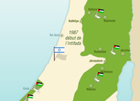 Continuation of the Israeli-Palestinian Conflict
